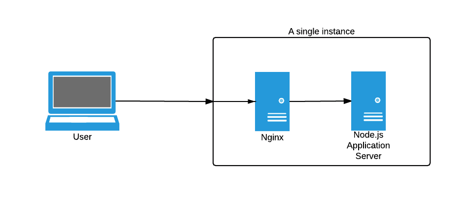 nginx with nodejs