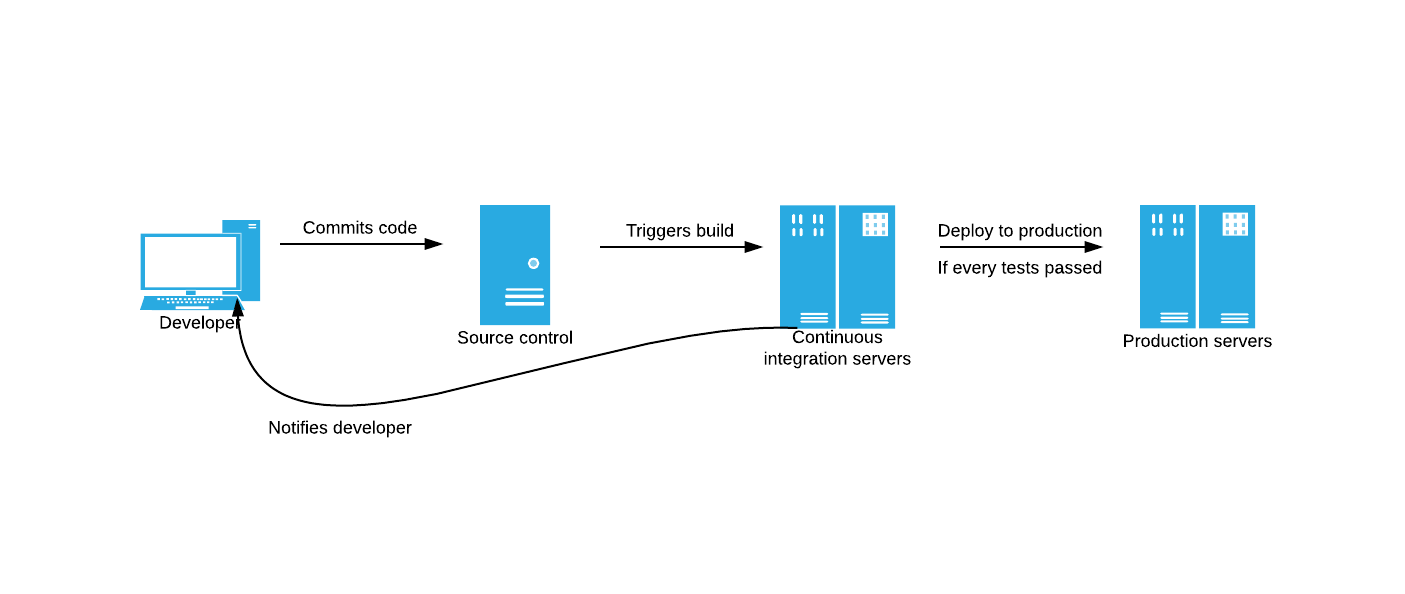 Continuous Deployment Of Nodejs Applications Process Flow Diagram Using Javascript