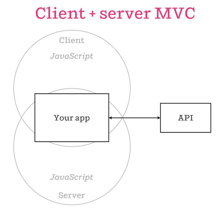 Isomorphic JavaScript architecture