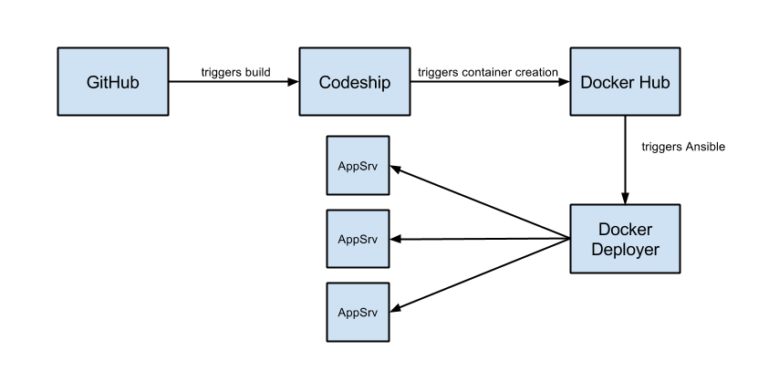 Docker with Ansible and Codeship