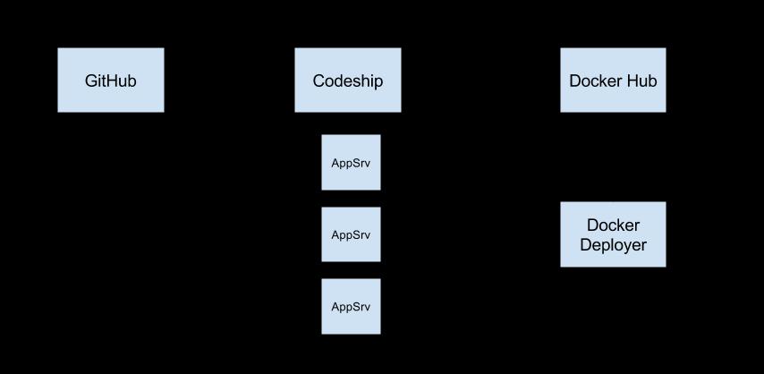 Docker with Ansible and Codeship
