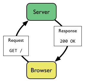 Request -> Response without Cache Busting