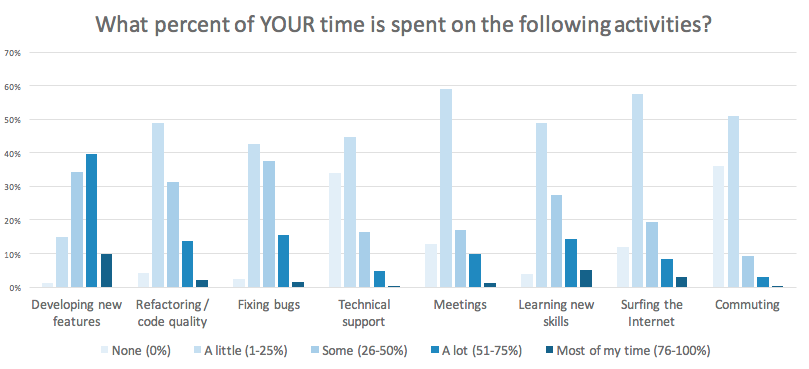 How do Node.js developers spend their time
