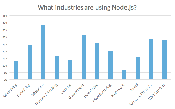 Overview of industries using Node.js