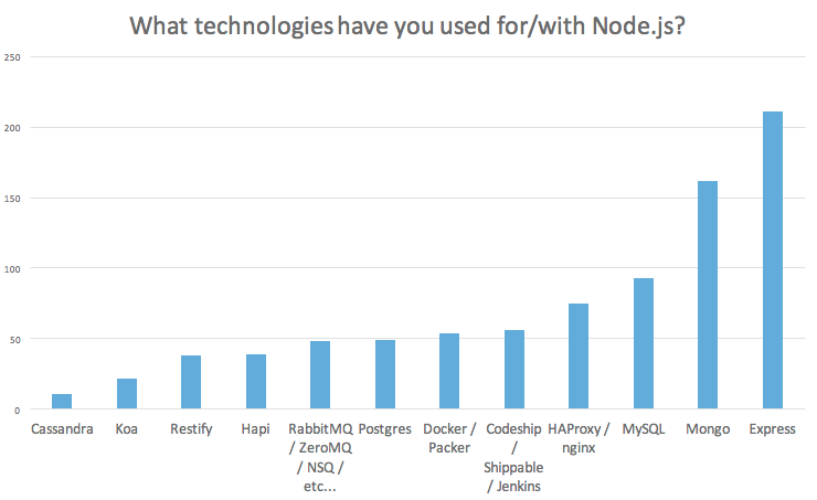 Node.js technologies overview