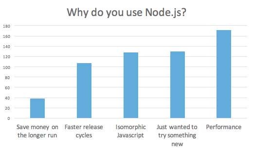 overview of what is Node.js used for