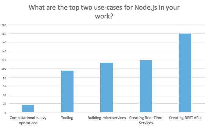 Node.js use cases overview