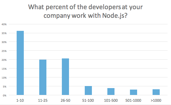 Percentage of developers working with Node.js