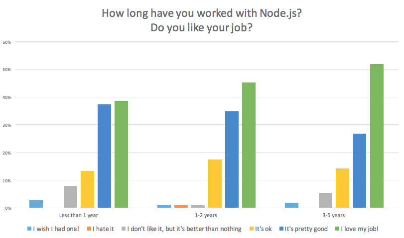 The longer you work with Node.js, the more you like your job