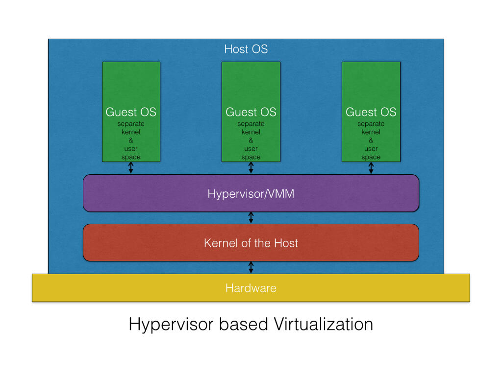 hypervisor based virtualization