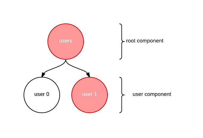 User state