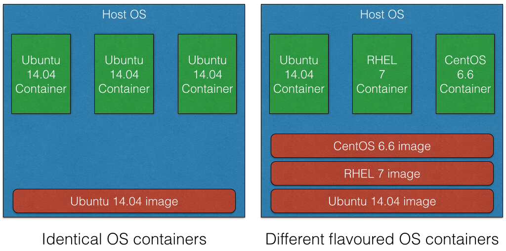 OS containers