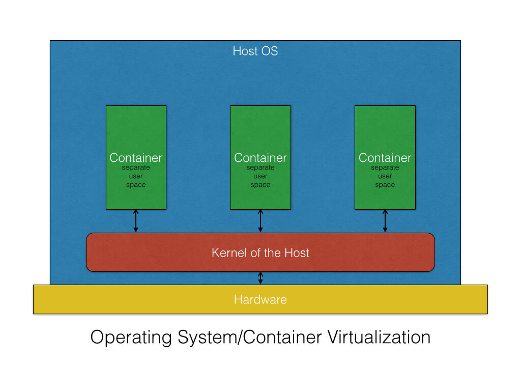 virtualization of OS containers