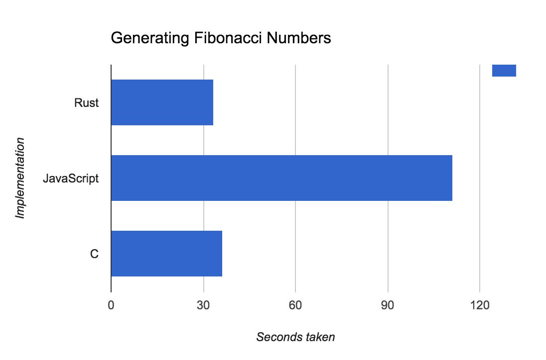 Generating fibonacci numbers with Rust, Node.js and C