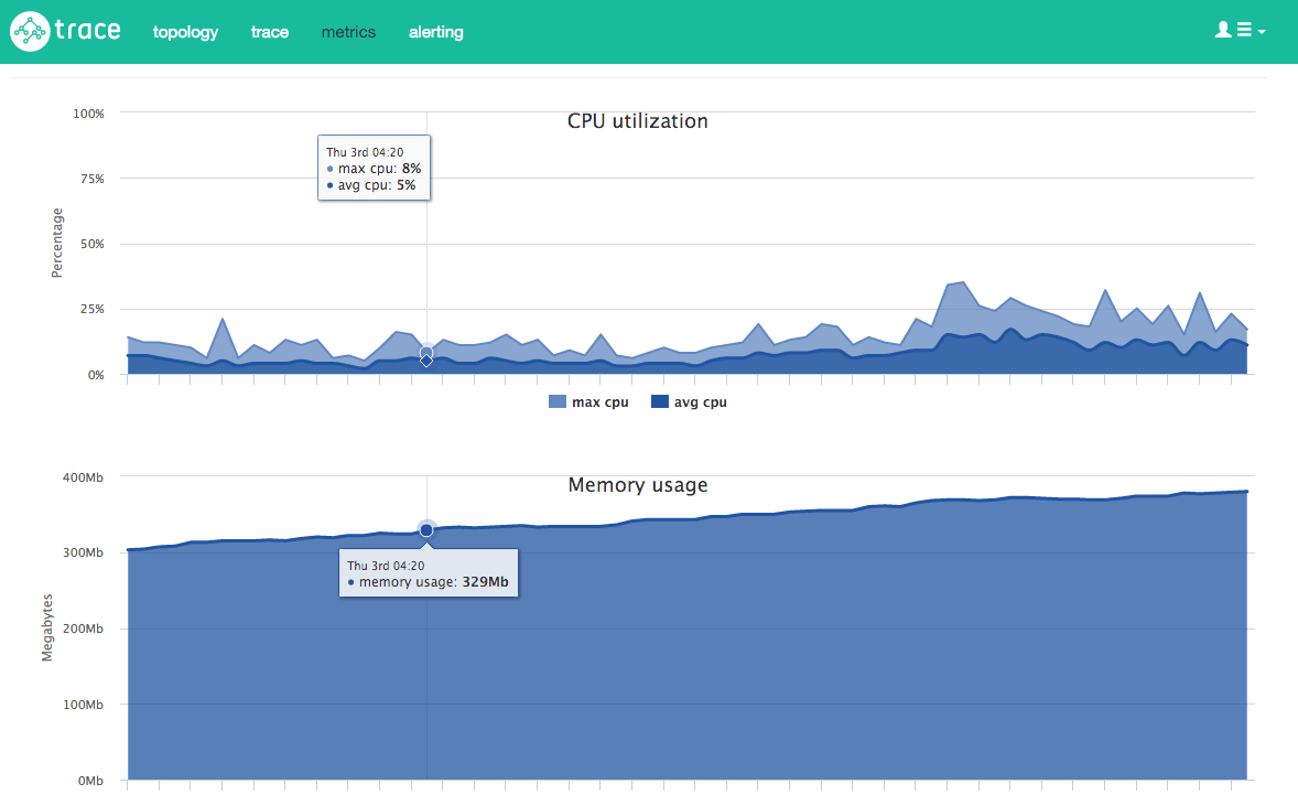 Node.js memory leak in Trace