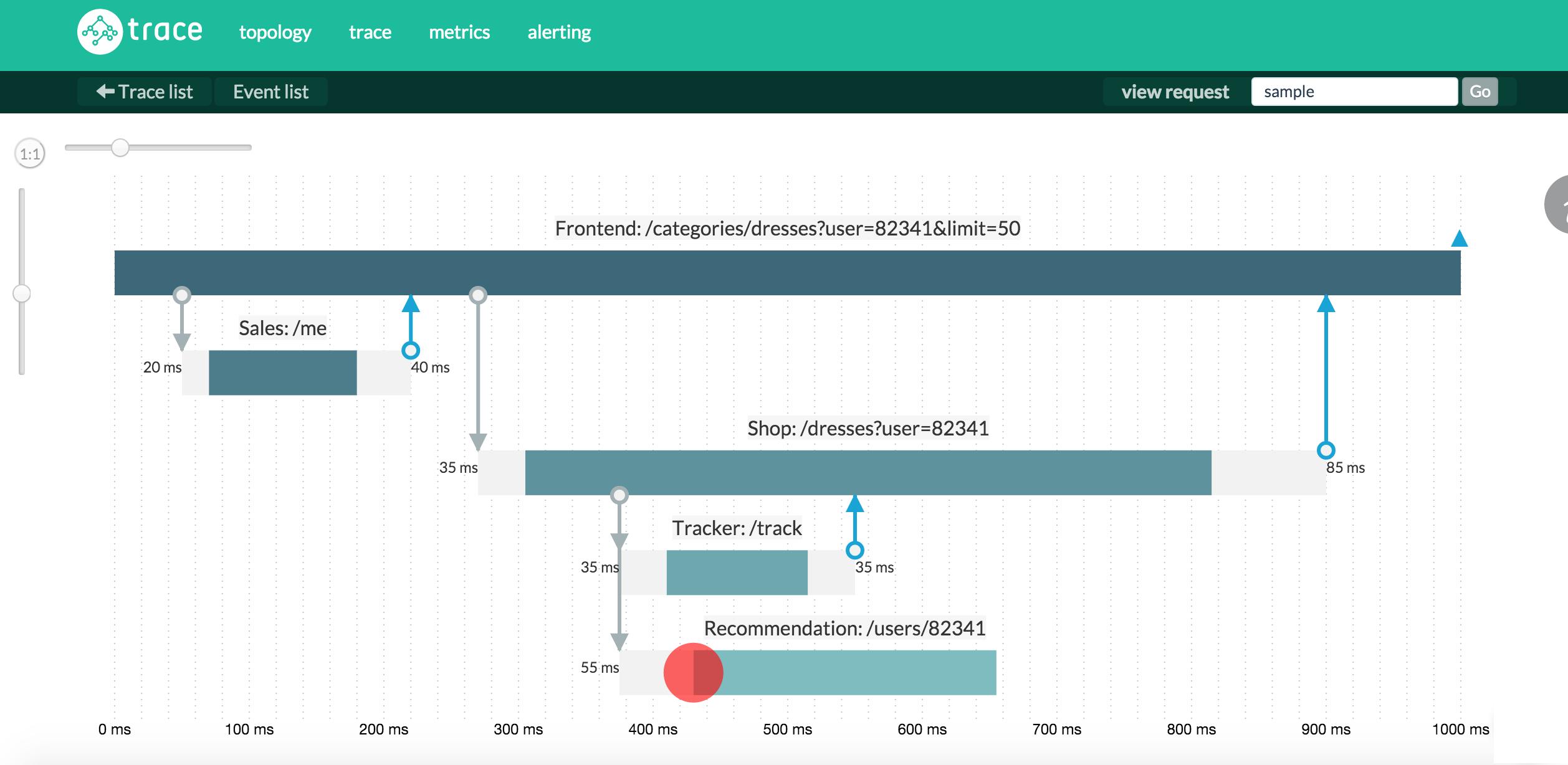 Trace - Node.js and microservice monitoring