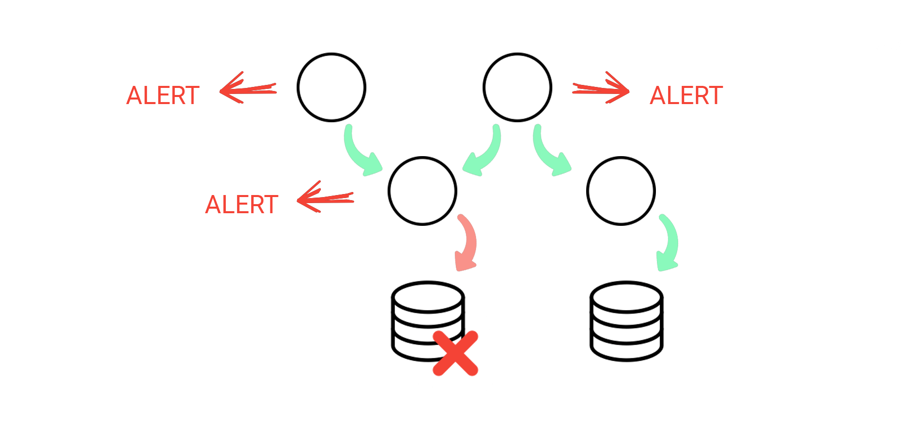 Monitoring a Microservices Architecture can cause trouble with Alerting