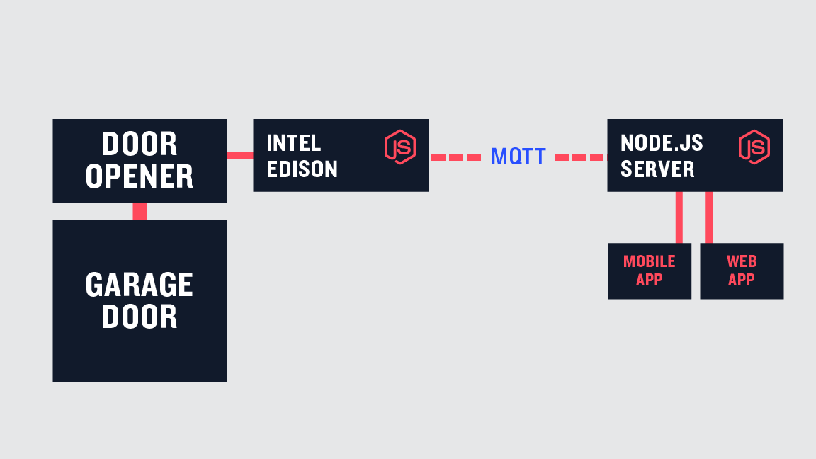 Getting Started with Node js and MQTT | RisingStack
