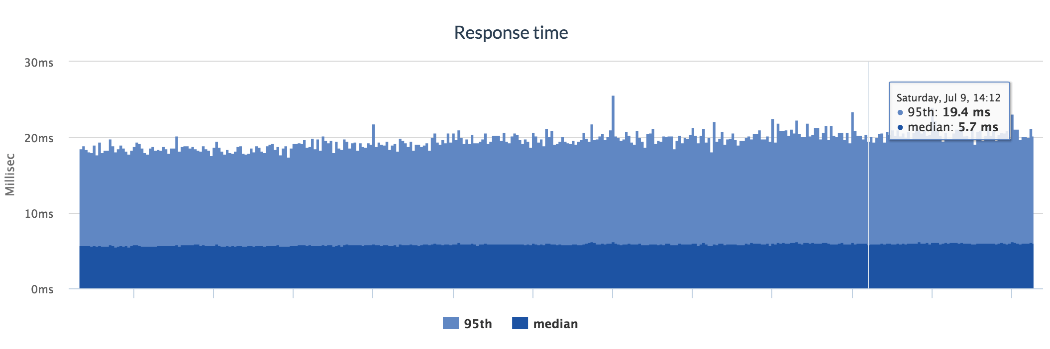 Kubernetes tutorial : Response times after the migration
