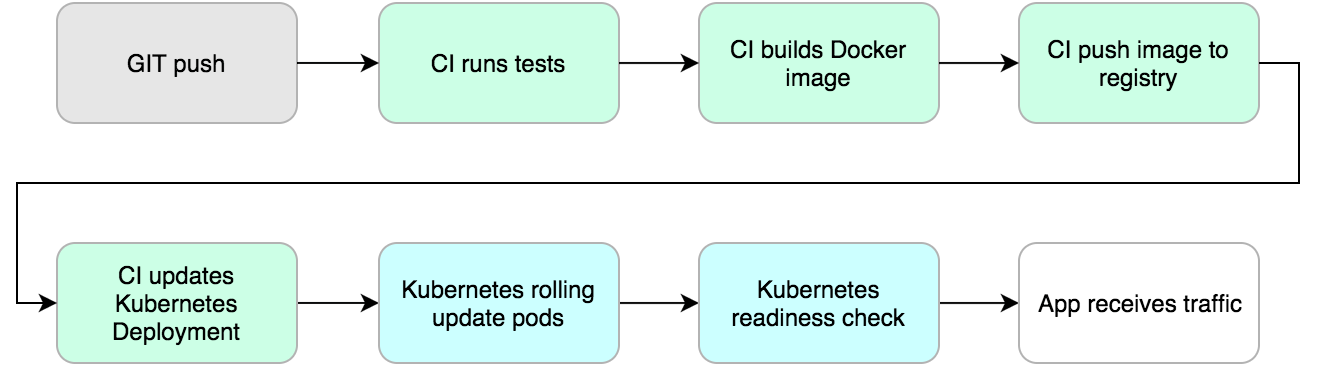 Kubernetes Tutorial: The Deploy Flow