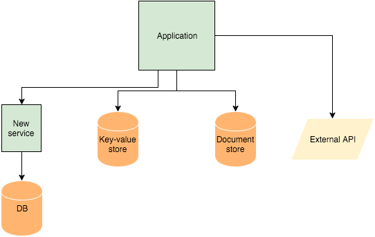 adding new services to a monolithic architecture