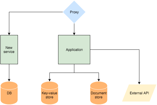 proxy in a monolithic architecture