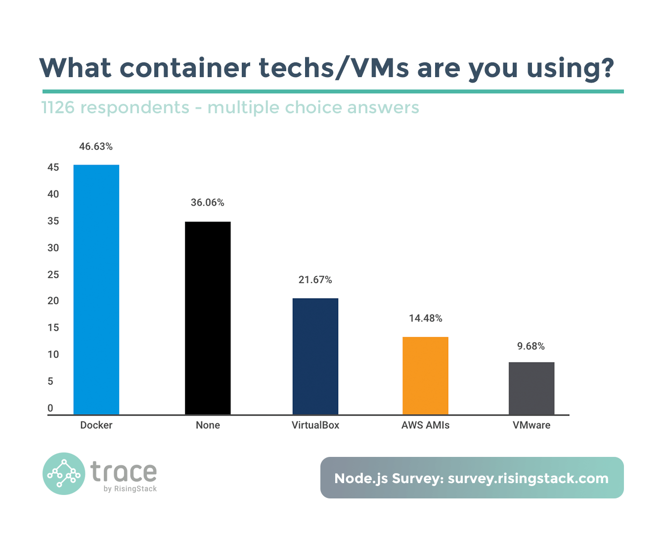 Node.js Survey - What container techs or VMs are you using? Docker.