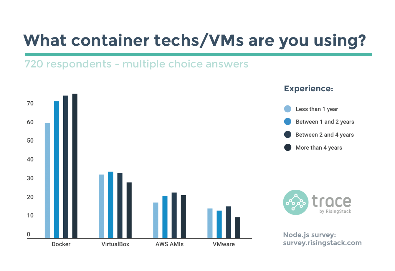Node.js Survey - Container techs and developer experience.