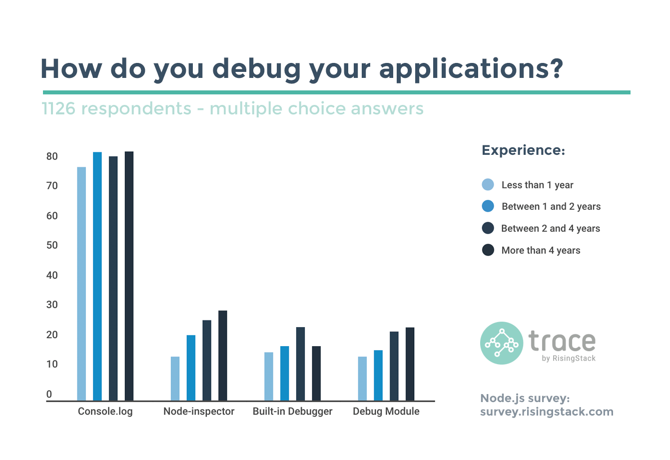 Node.js Survey - Debugging applications and developer experience