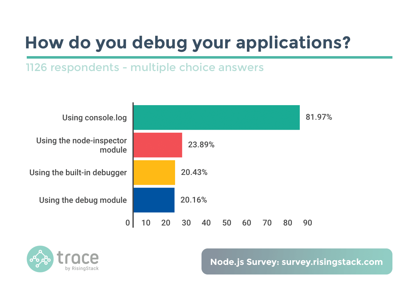 Node.js Survey - How do you debug your applications? Using the console.log