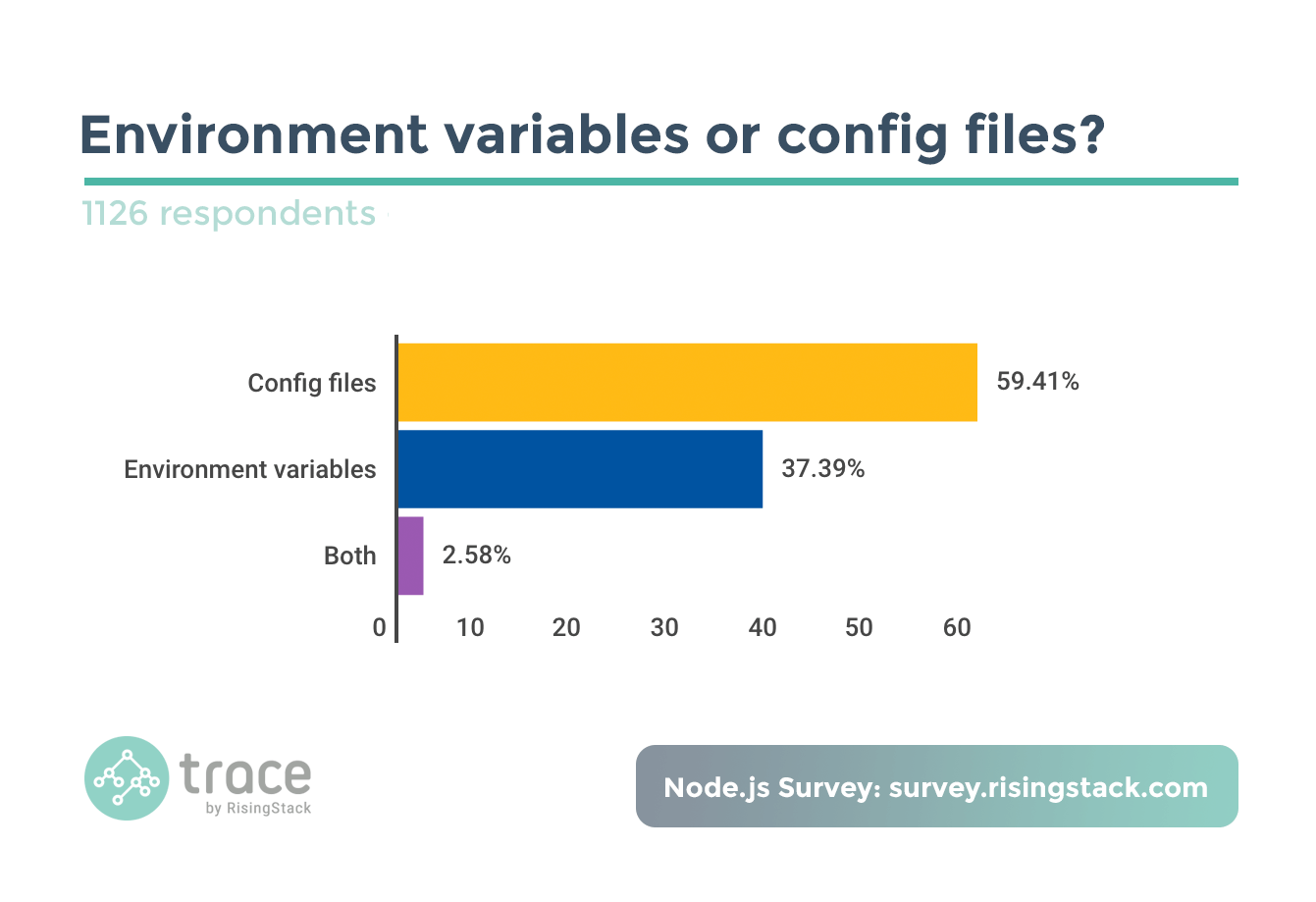 Node.js Survey - Environment variables or config files? Config files wins.