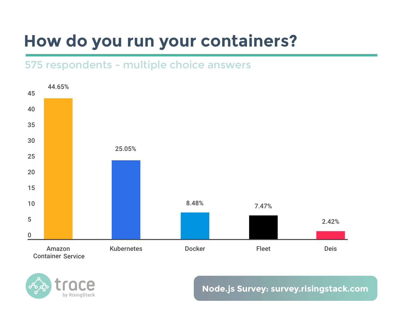 Node.js Survey - How do you run your containers? Amazon Container Service wins.