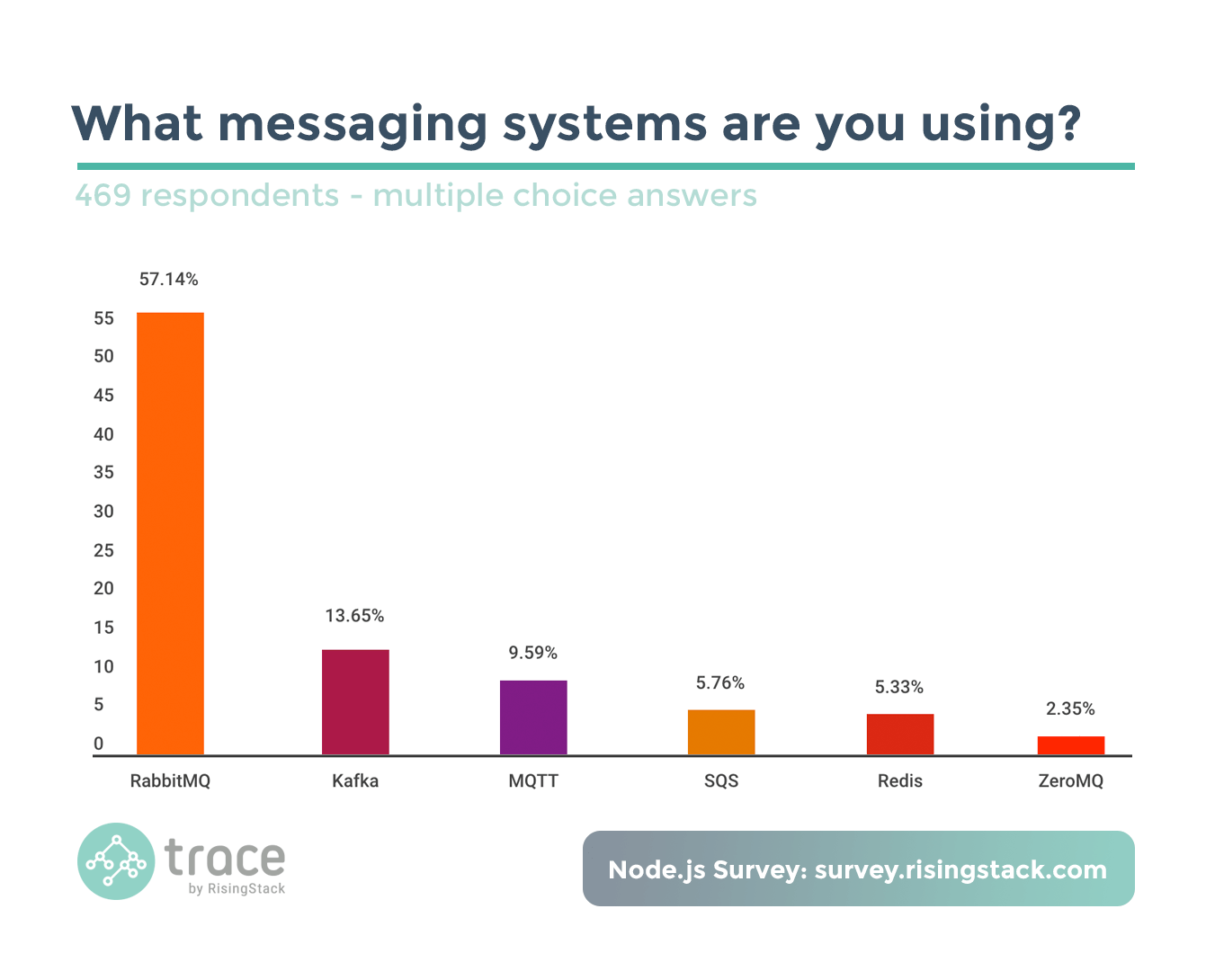 Node.js Survey - Messaging system usage