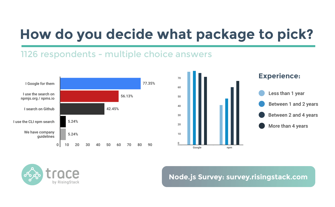 Node.js Survey - How do you decide what package to pick? People mostly Google for them.