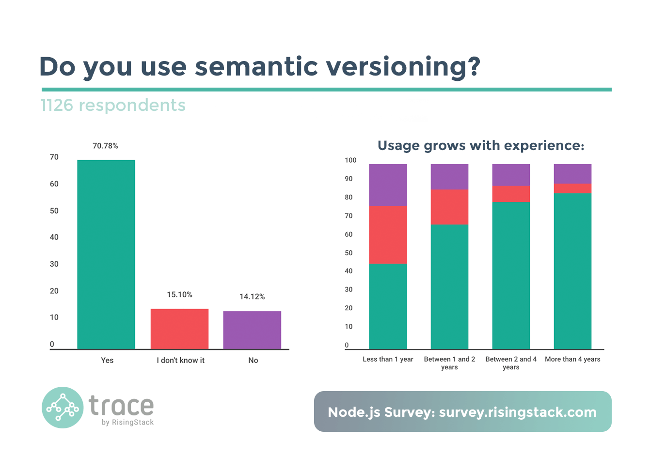 Node.js Survey - Do you use semantic versioning? Mostly yes.