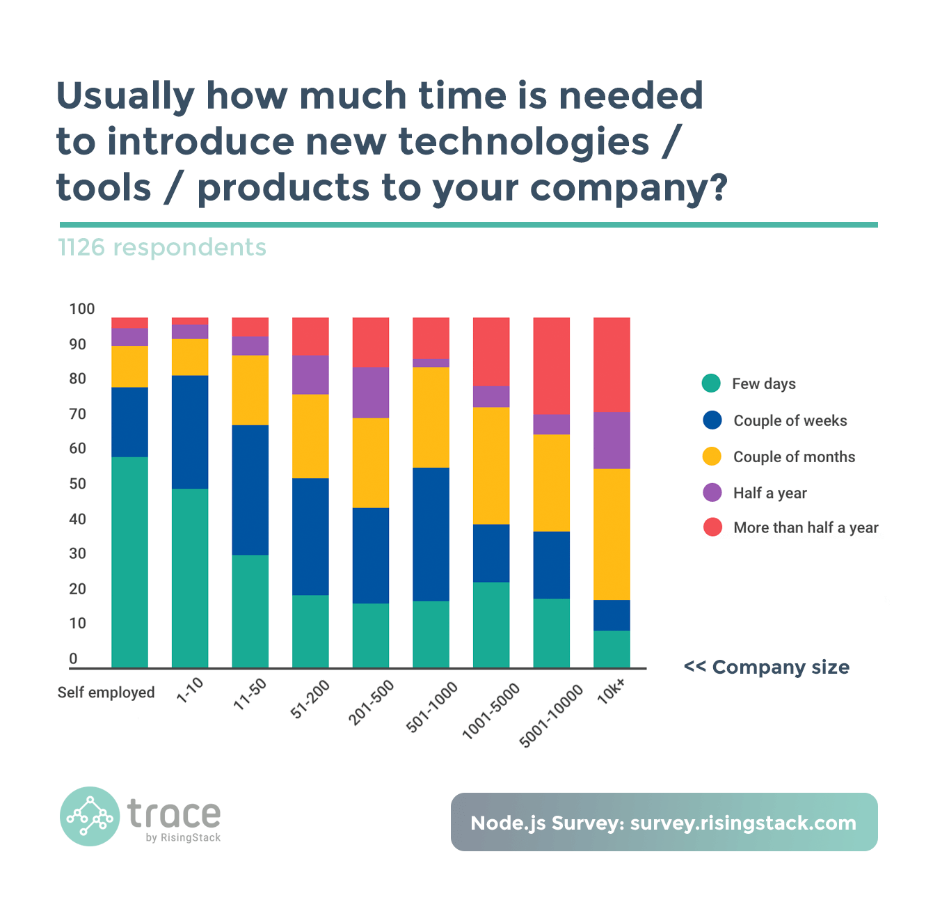 Node.js Survey - How much time is needed to introduce new technologies, tools or products to your company? A few weeks.
