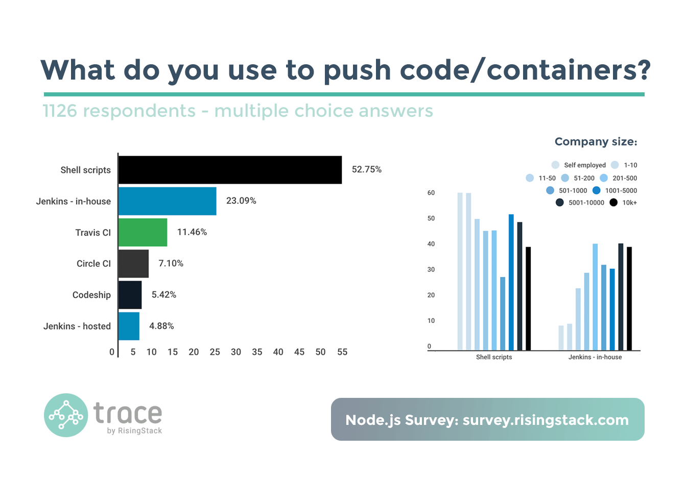Node.js Survey - What do you use to push code or containers? Shell scripts win.