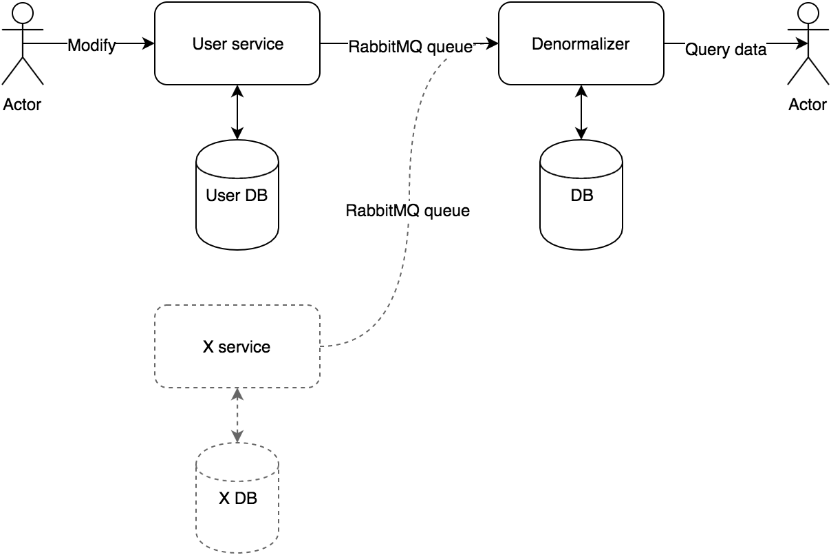 CQRS Example