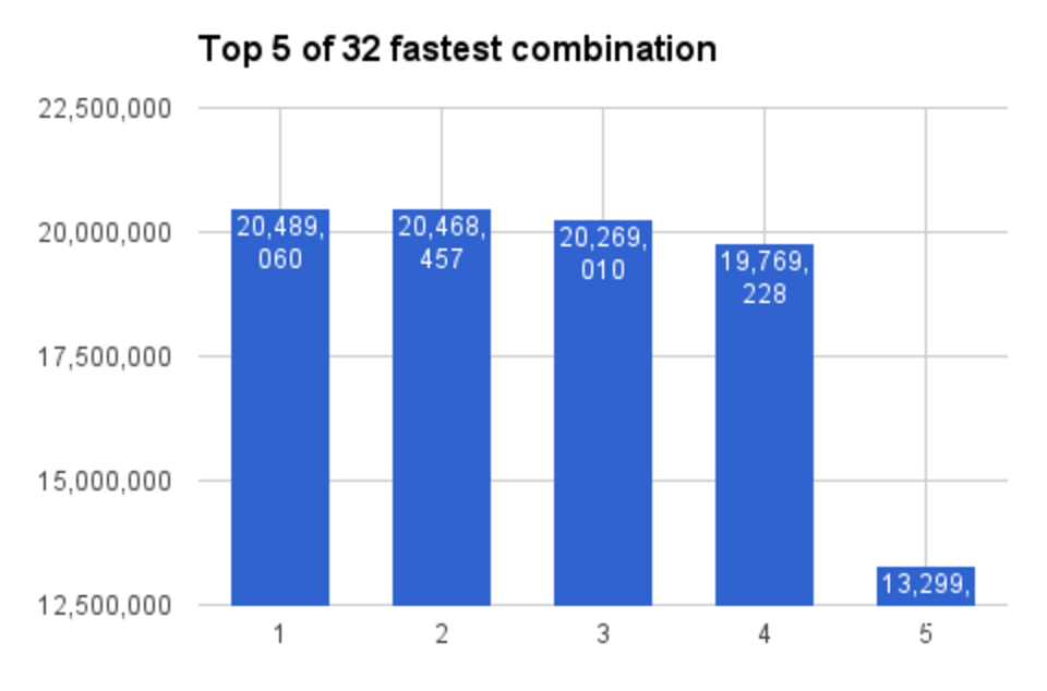 fastest javascript memoize combinations