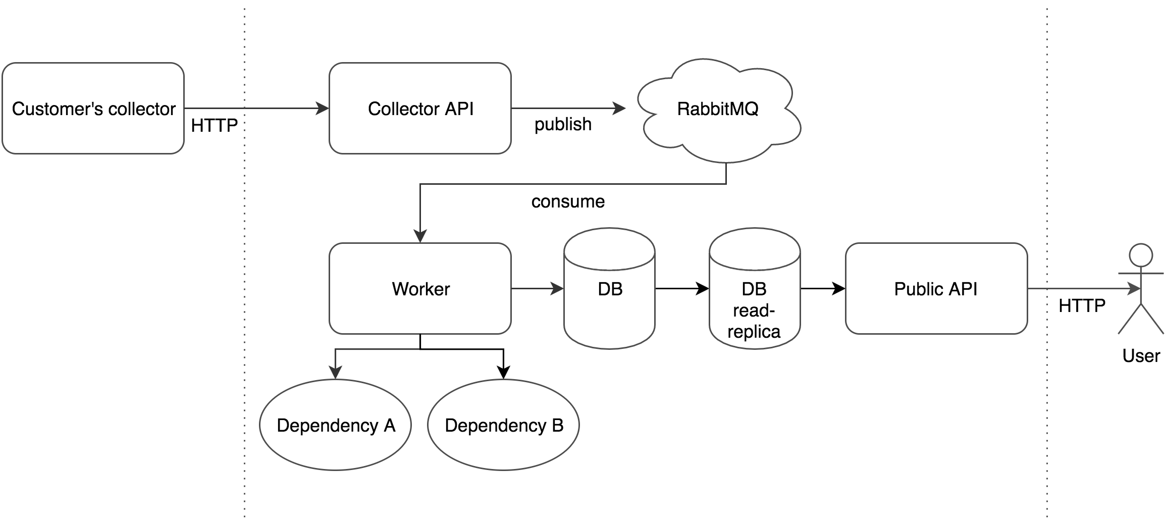 Microservice with CQRS