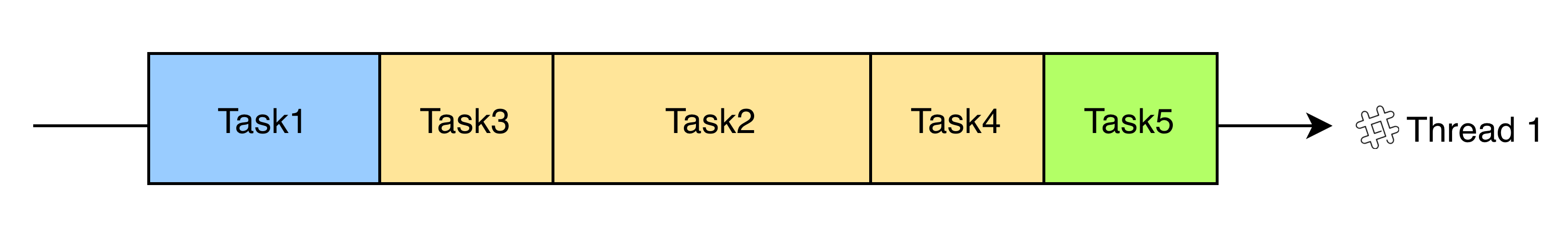 Concurrent data flow path: 13245