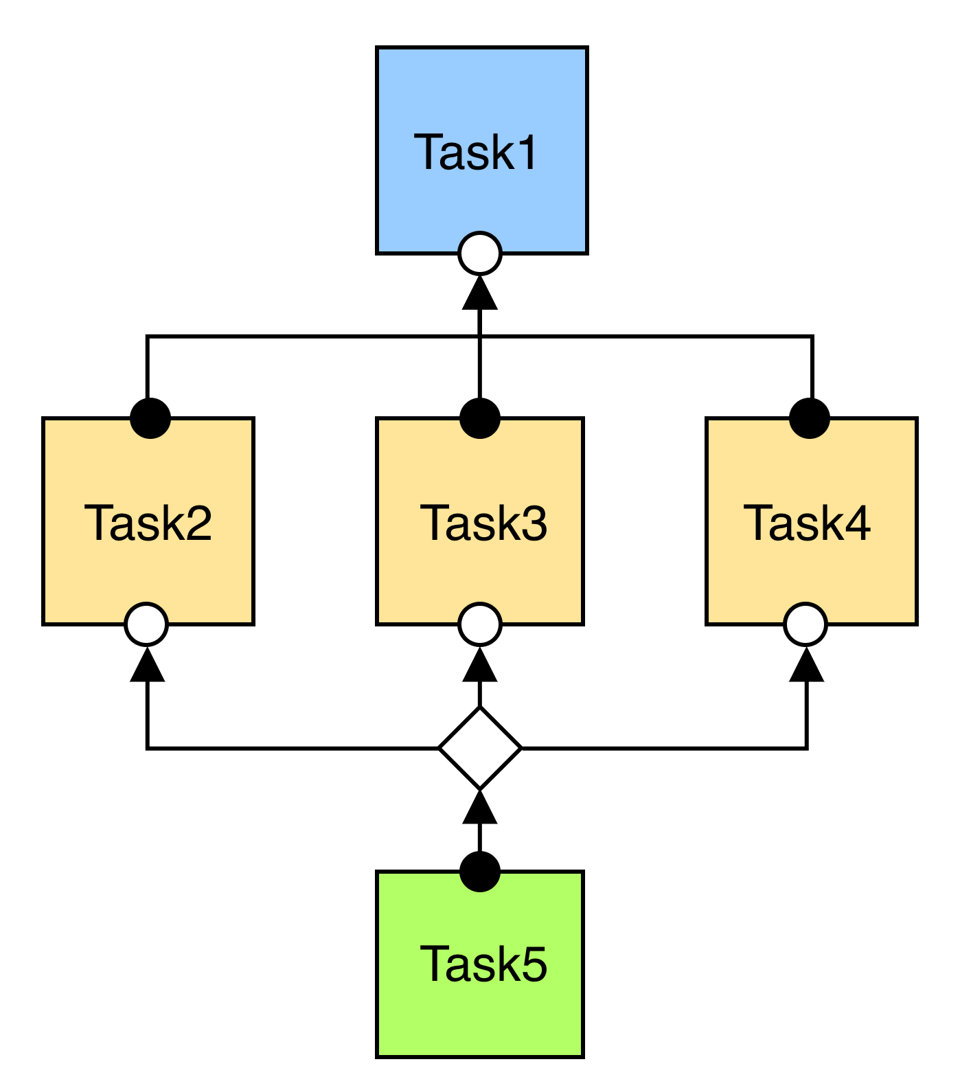Cuncurrency & Paralellism: Diagram of Tasks with Dependencies