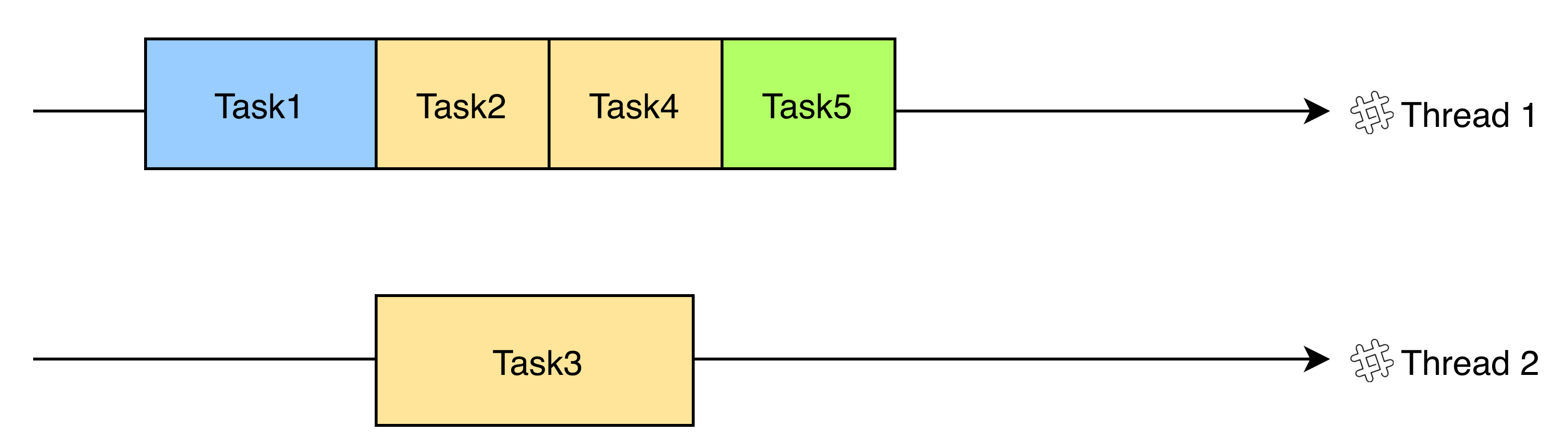 Paralellized Task Diagram
