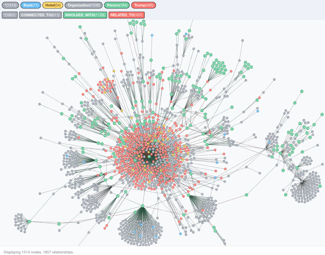 Trumpworld Graph Dataset with neo4j