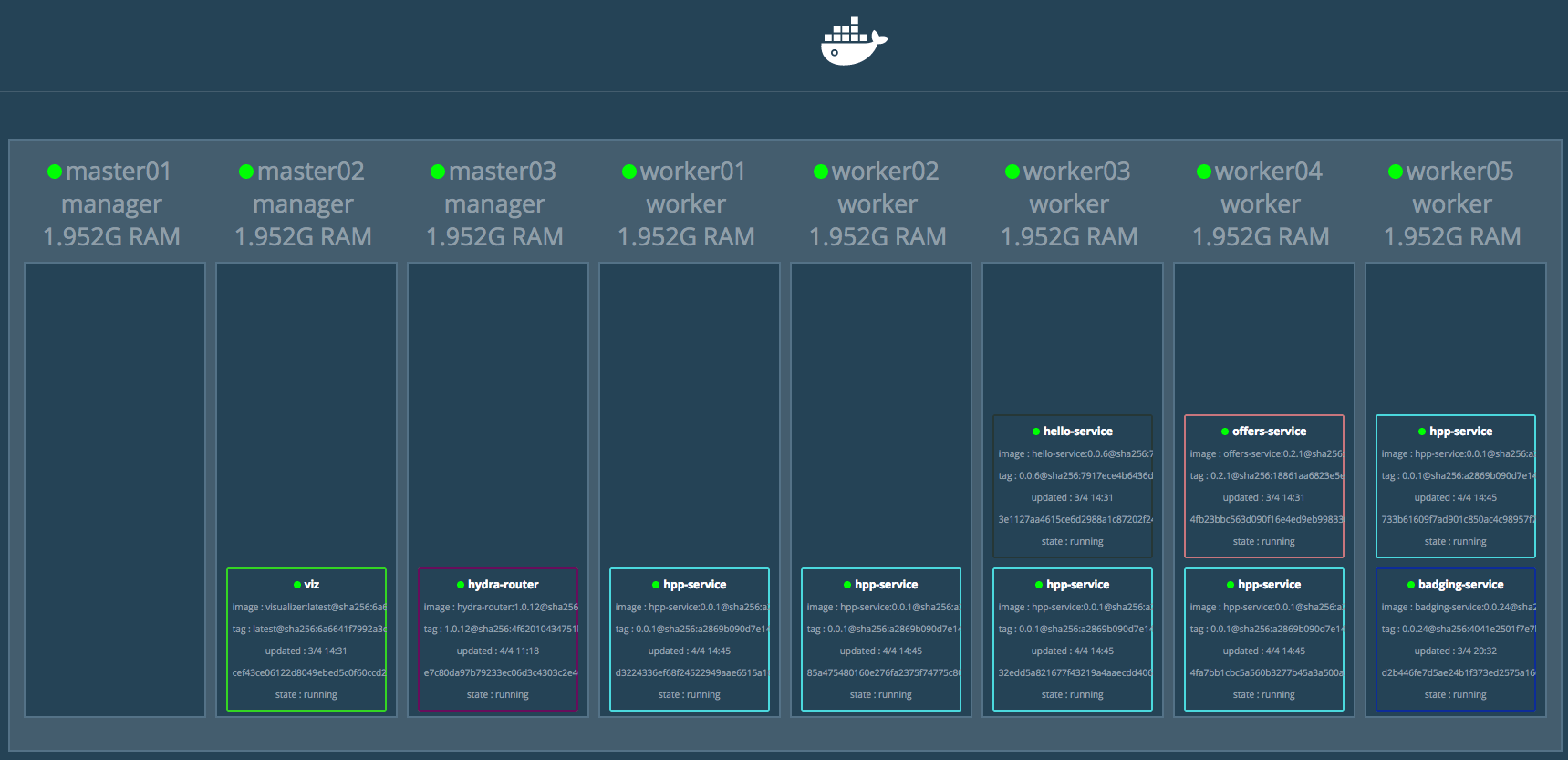 Docker Swarm Visualizer 2