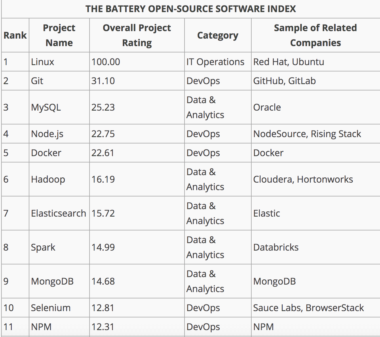 Battery Ventures - Open Source List with Node.js as the 4th most important
