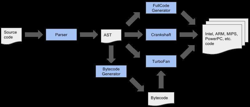 Node.js Version 8 - V8 old pipeline
