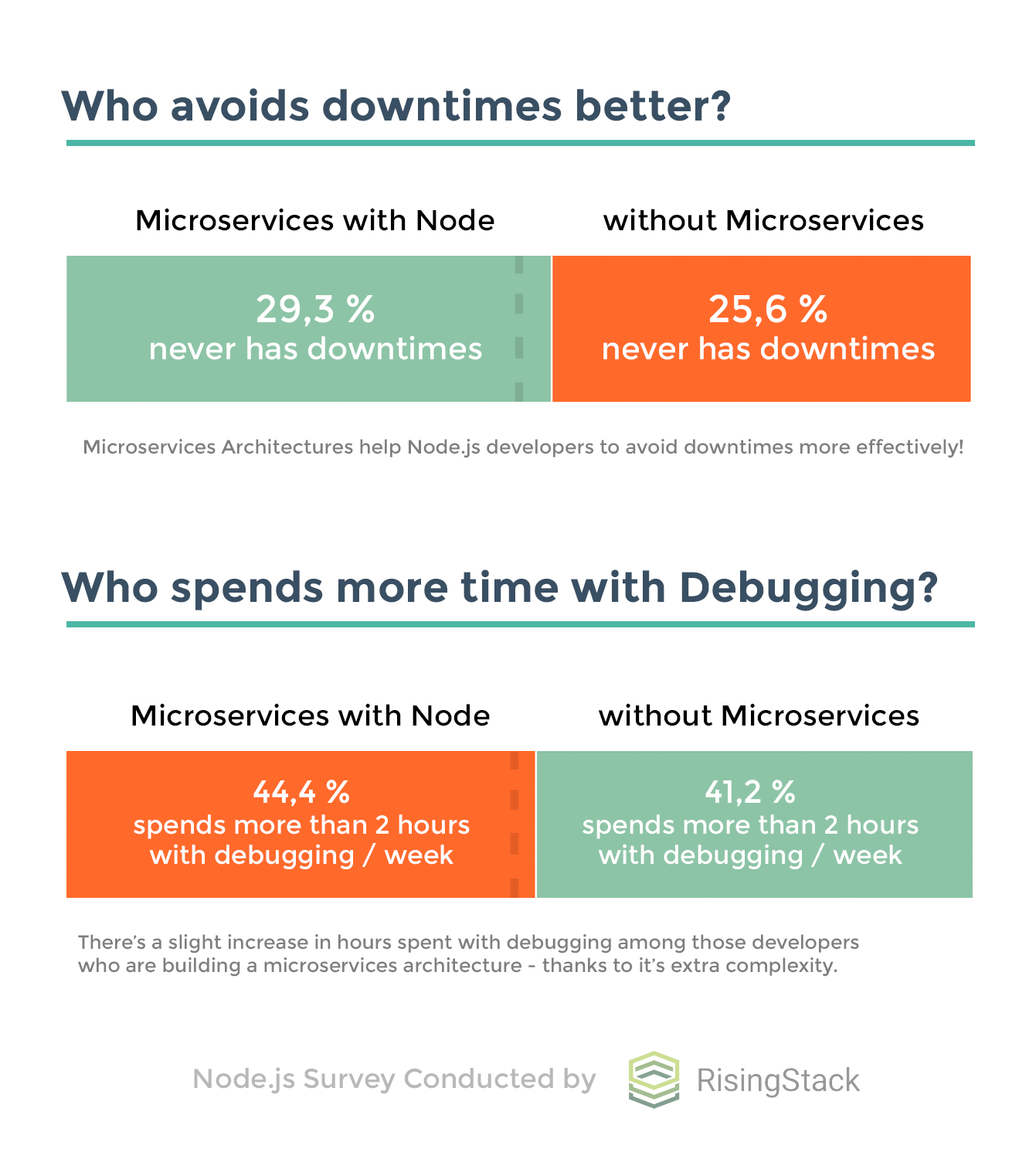Node.js Survey by RisingStack - Microservices vs no Microservices