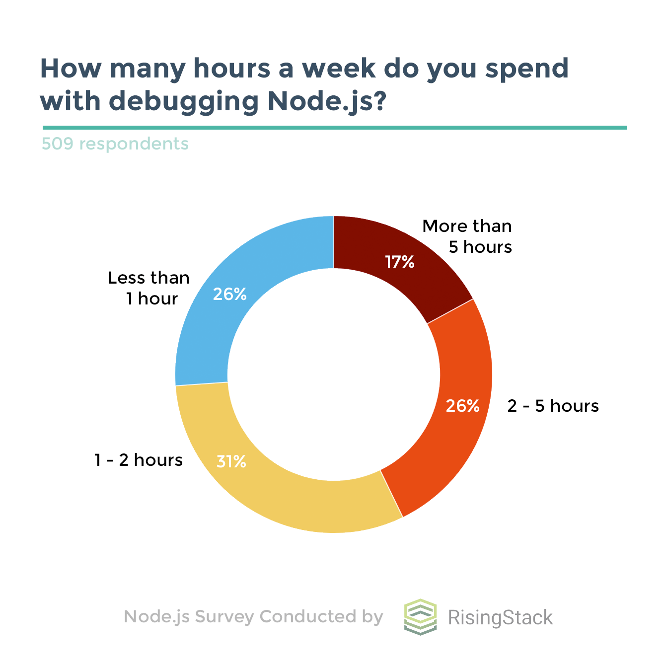 Node.js Survey by RisingStack - Time spent with Debugging