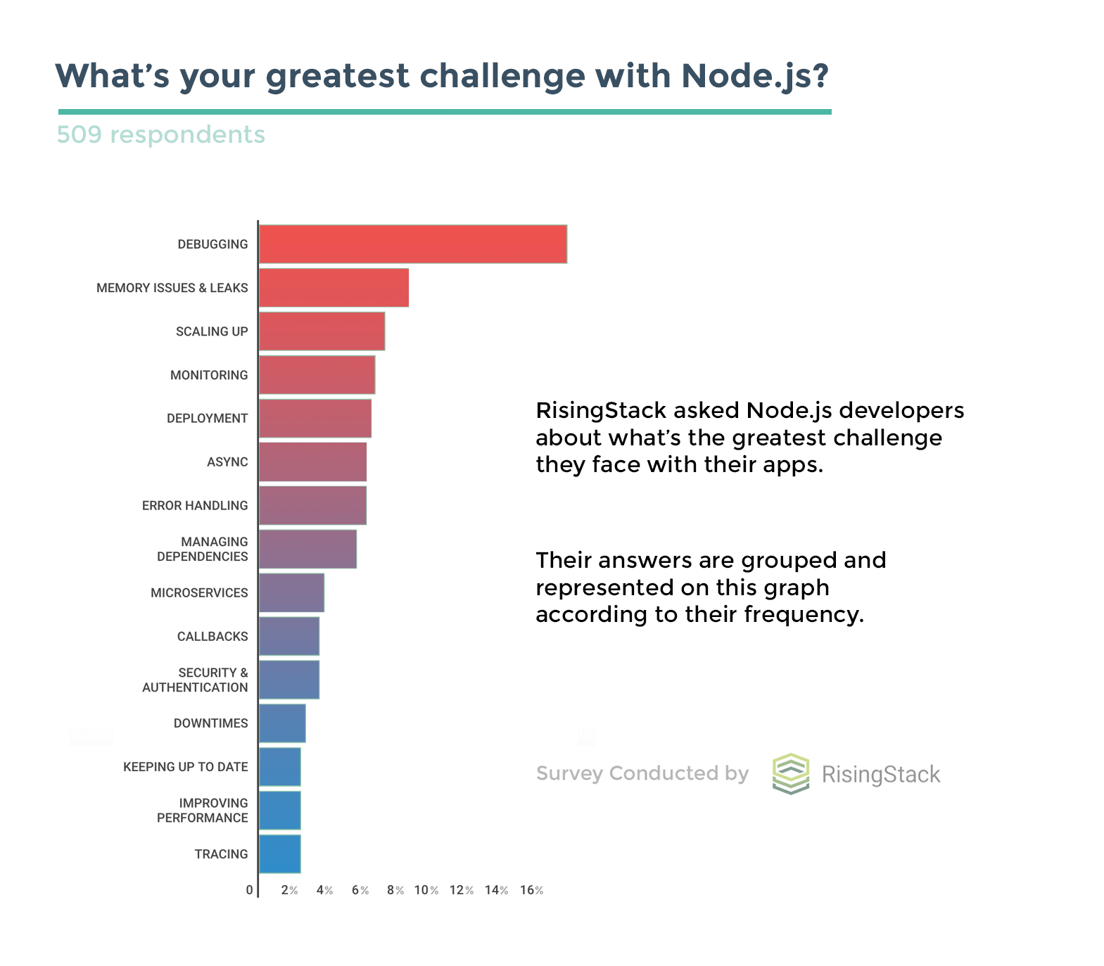 Node.js Survey by RisingStack - Top Node.js Problems Developers Face